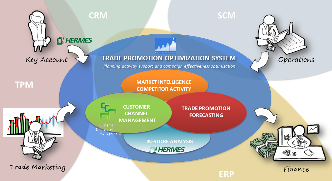 Trade promotion management systems