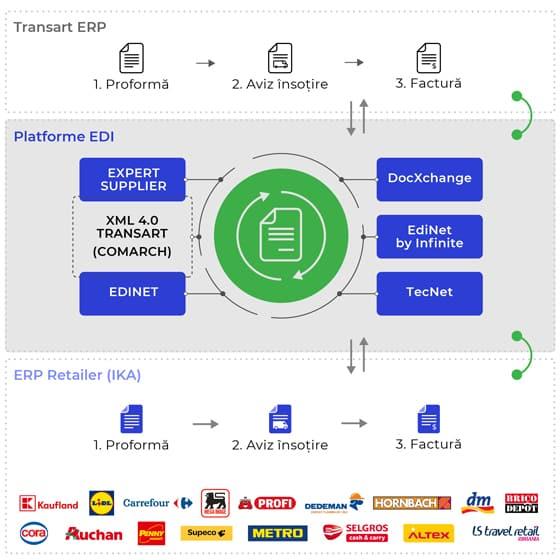Platforme EDI integrate cu ERP Transart: Expert Suplier, Edinet, Comarch, Tecnet, edinet by Infinite