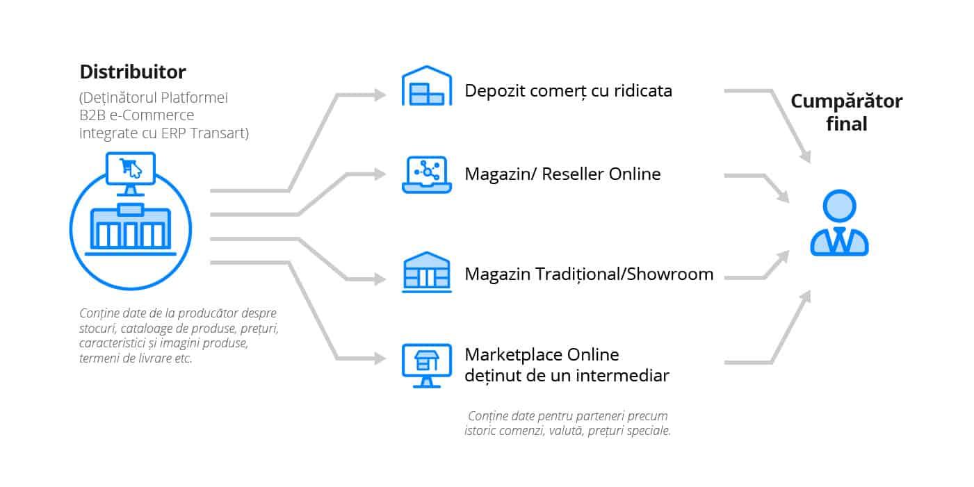 Platforma B2B pentru distributie