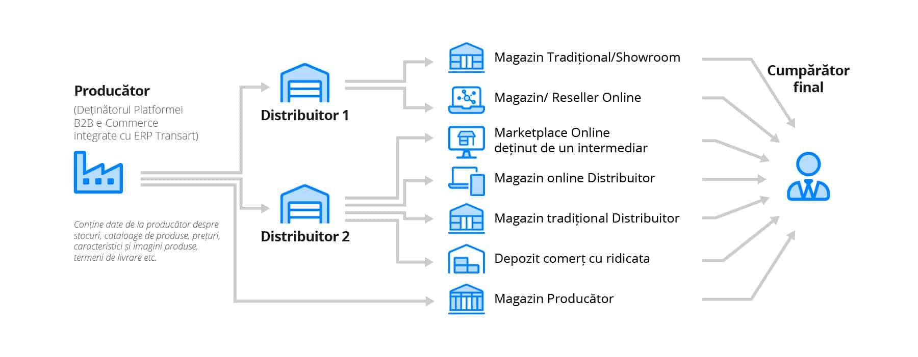Platforma B2B pentru Productaori