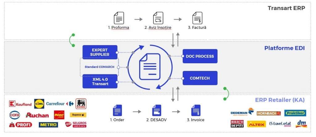 EDI B2B - Integrat in ERP Transart