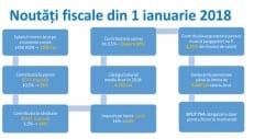 Noutățile legislative majore în programul de salarizare