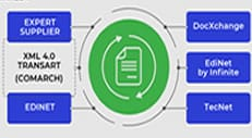 Transart EDI integreaza în ERP cele mai bune platforme EDI din România