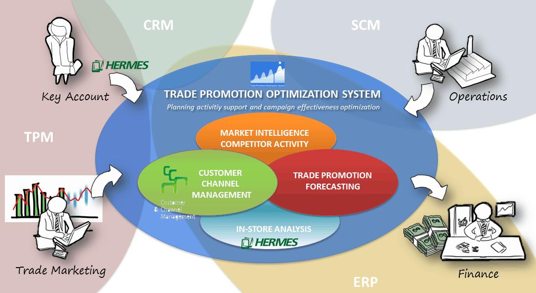 TPOS & CCM System