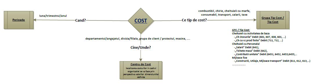 Modelarea costurilor in ERP Centre Cost