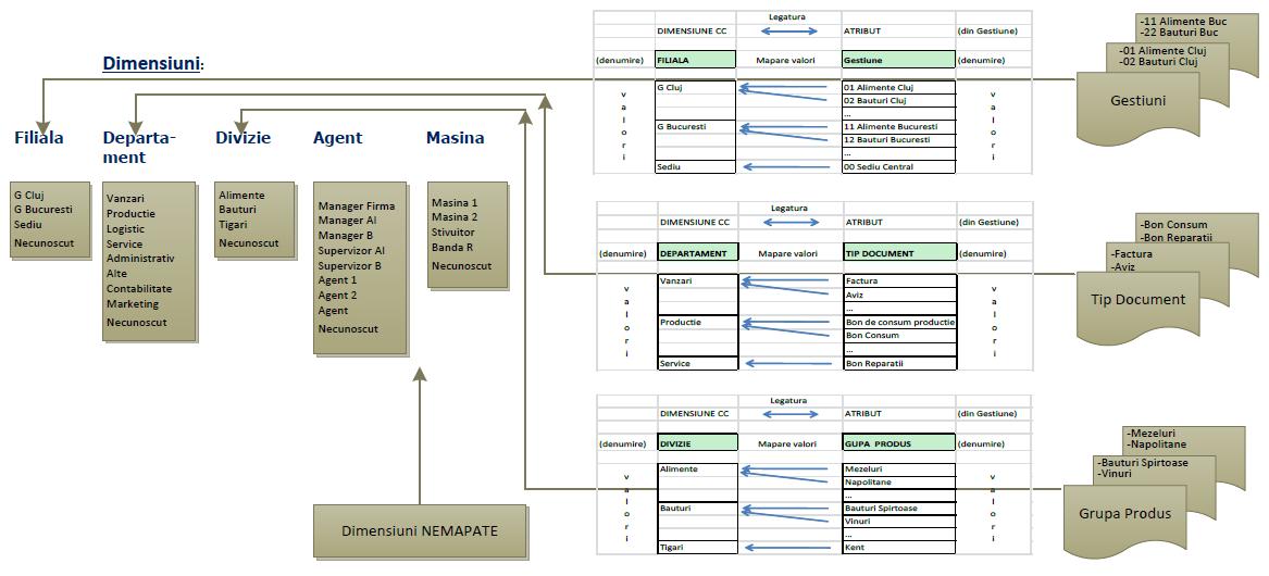 Mapare dimensiuni in ERP Centre Cost
