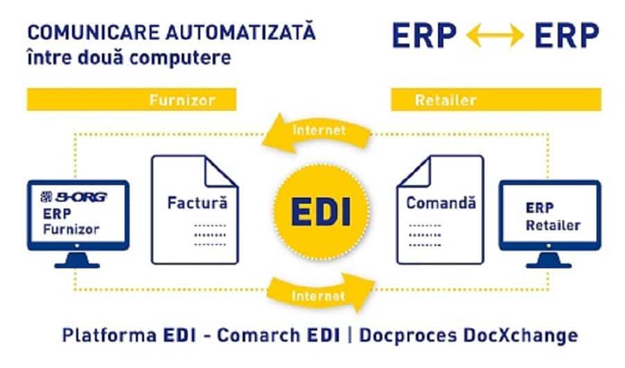ERP EDI Interfata B-Org Transart