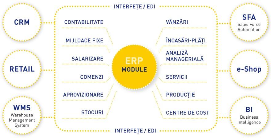 Sistem ERP Romania