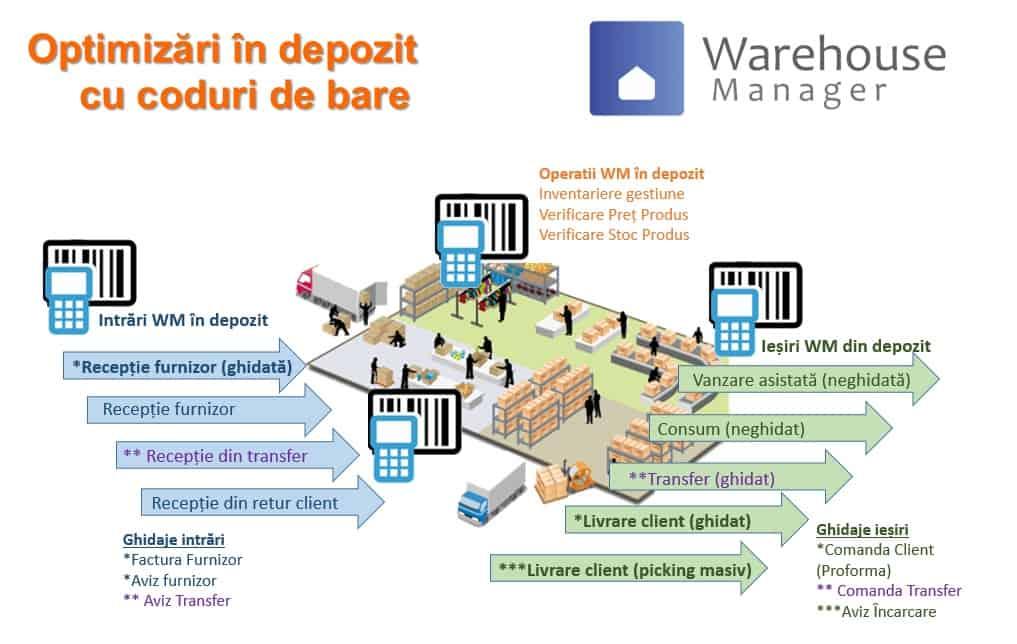 WMS - Operatii si optimizari in Warehouse Manager