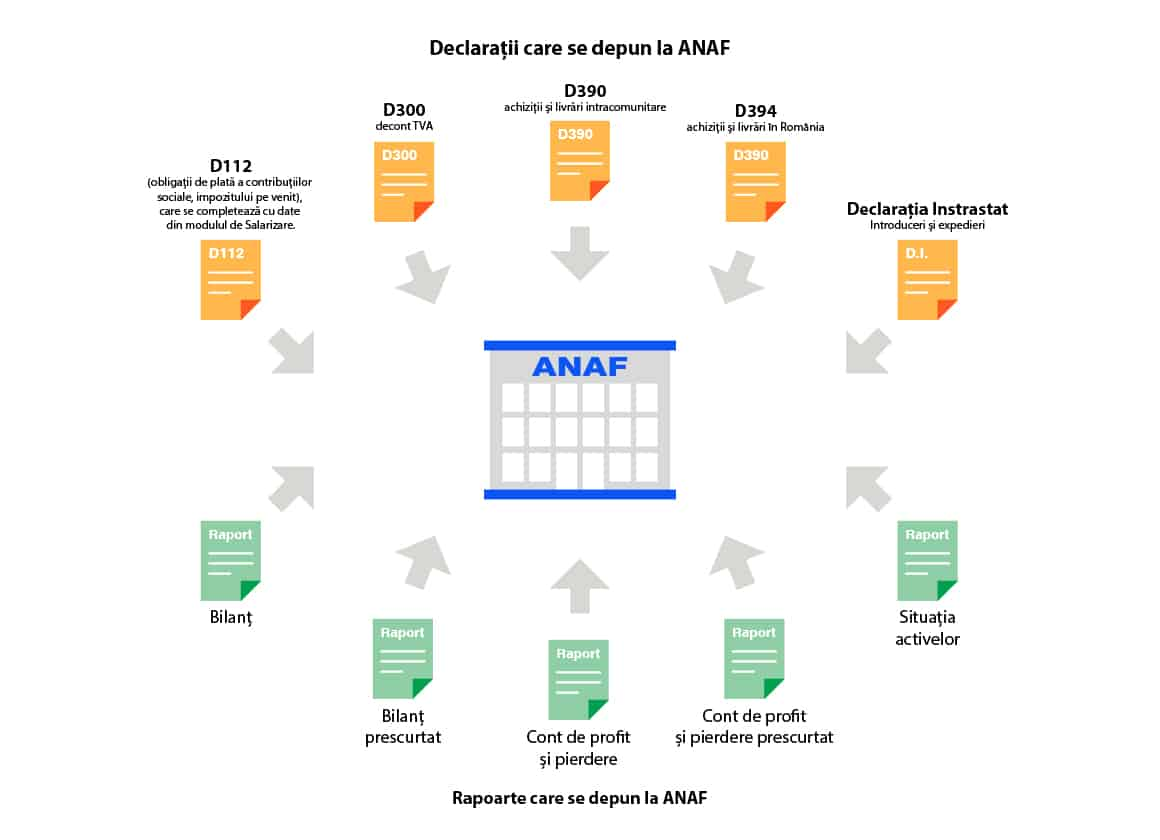 program de contabilitate declaratii anaf