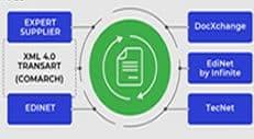 Integrare EDI cu ERP Transart Transart: tecnet. edinet, expert suplier, docprocess,